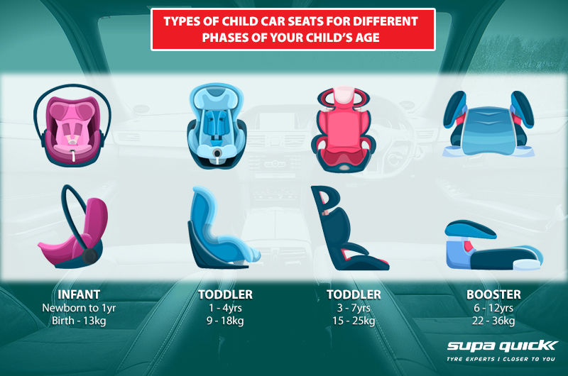 Newborn, infant, toddler, and booster car seats for the different stages of your child.