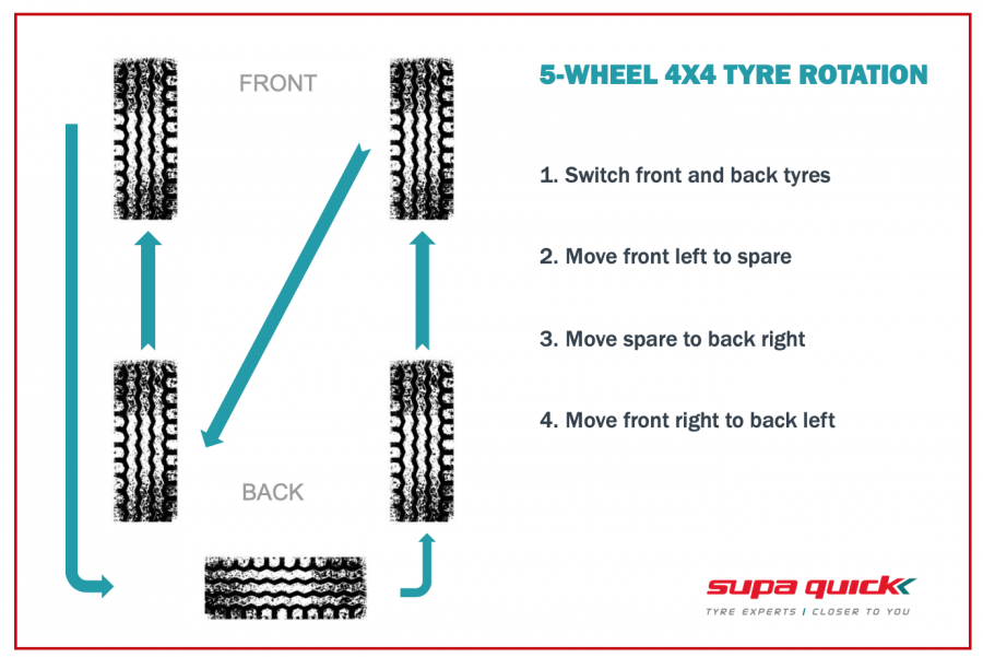 5-wheel tyre rotation pattern for 4x4 vehicles