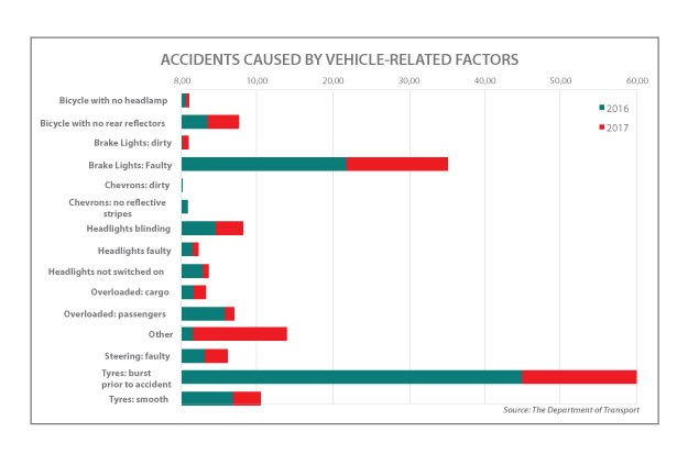 Accidents caused by vehicle related factors
