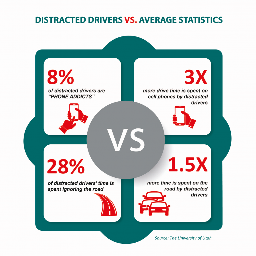 Distracted Driving – a Major Cause of Road Accidents