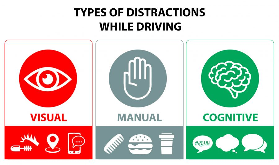 Types of distractions while driving: Visual, Manual, Cognitive