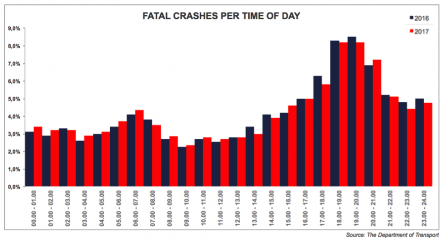Fatal crashes per time of day statistical graph