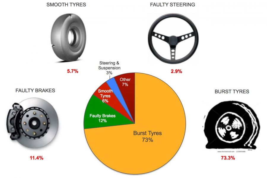 Main causes of accidents on the road as a result of the failure of a vehicle's components.