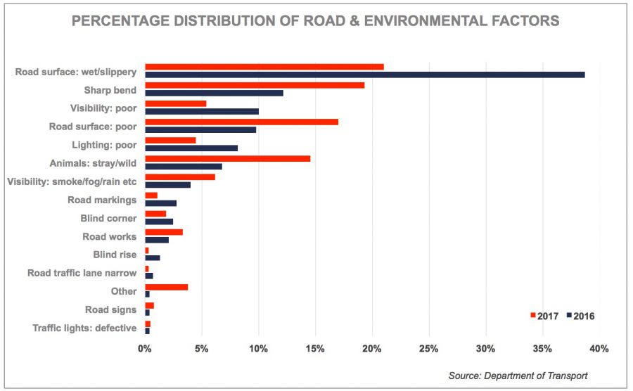 Percentage distribution of road and environmental factors causing accidents (statistical graph)