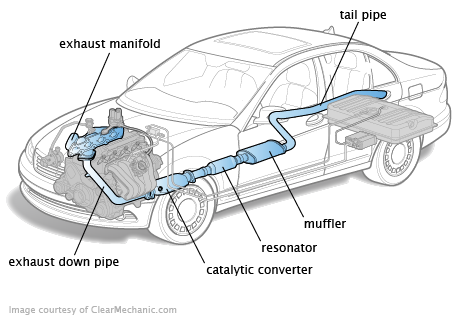 Illustration of the components of a vehicle's exhaust system courtesy of ClearMechanic.com