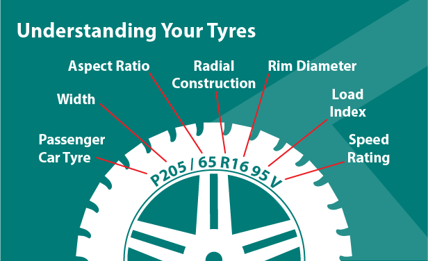 Supa Quick Quickademy – The markings on your tyres: Aspect ratio, radial construction, rim diameter, width, load index, and speed rating.