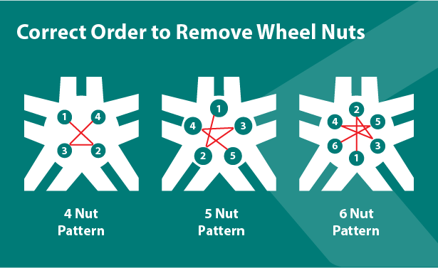 Supa Quick Quickademy – The correct order to remove a car's wheel nuts for 4, 5, and 6 nut patterns.